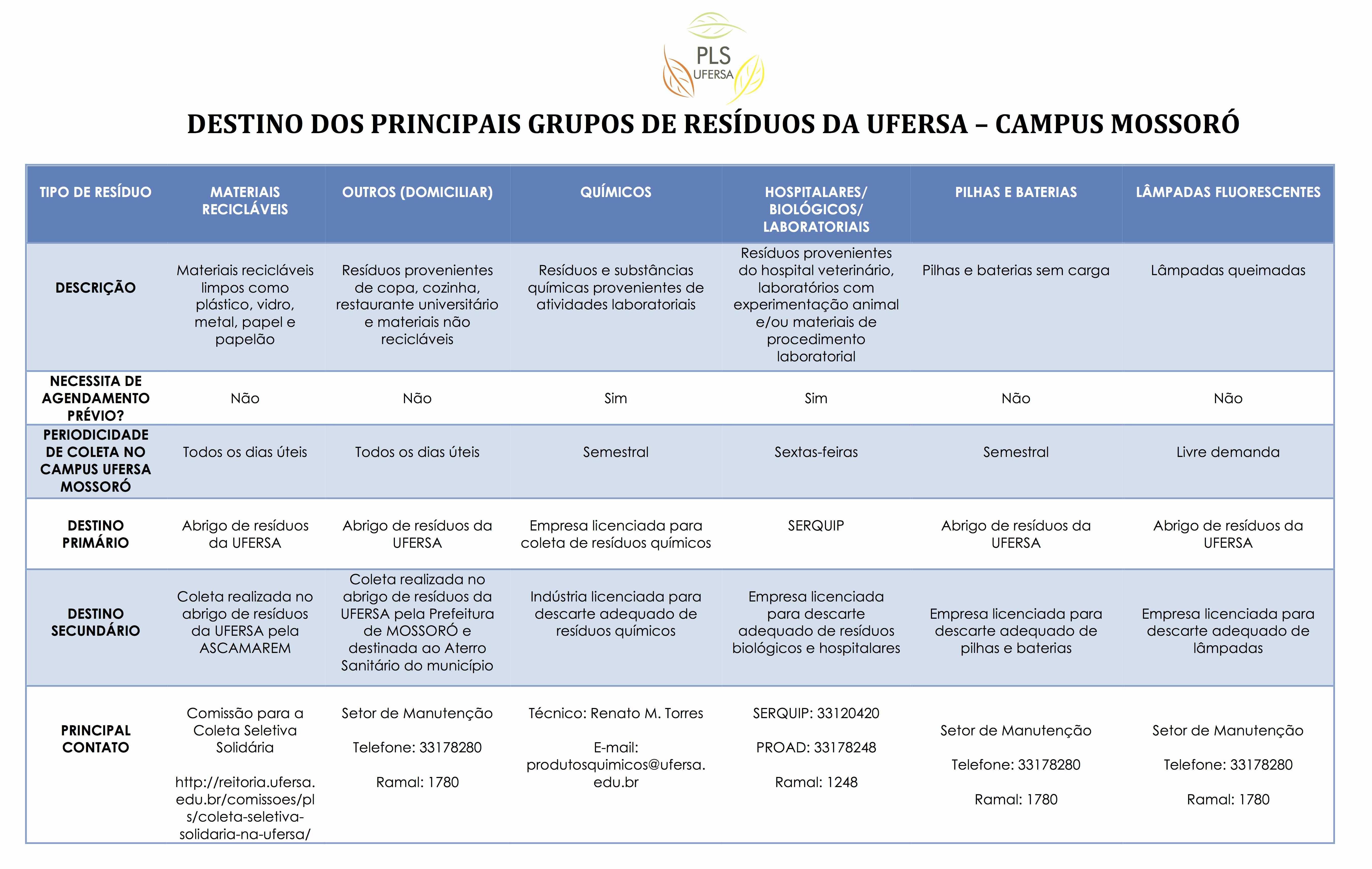 DESTINO DOS PRINCIPAIS GRUPOS DE RESÍDUOS DA UFERSA – CAMPUS MOSSORÓ